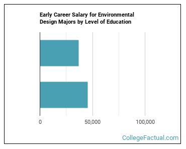 2020 Environmental Design Degree Guide Find Your Future Faster College Factual