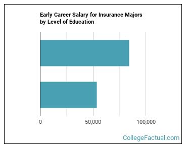 2020 Insurance Degree Guide Find Your Future Faster College