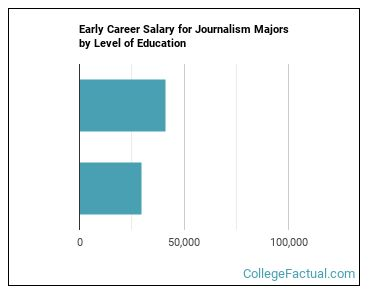 2021 Journalism Degree Guide Find Your Future Faster College Factual