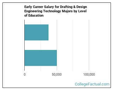 2020 Drafting Design Engineering Degree Guide College Factual