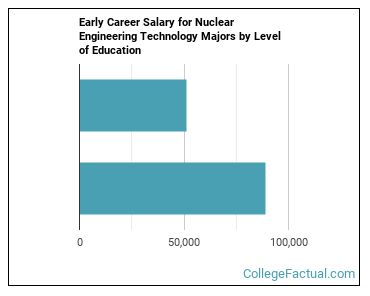 2020 Nuclear Engineering Degree Guide Find Your Future Faster College Factual