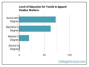 2020 Textile Apparel Studies Degree Guide College Factual