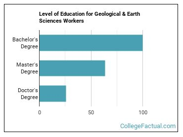 2021 Geological Earth Sciences Degree Guide College Factual
