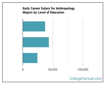 2021 Anthropology Degree Guide Find Your Future Faster College Factual
