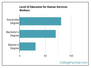 what is a human services degree good for